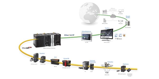 Yiyecek ve İçecek sektörüne özel paketleme makineleri için gelişmiş otomasyon çözümleri